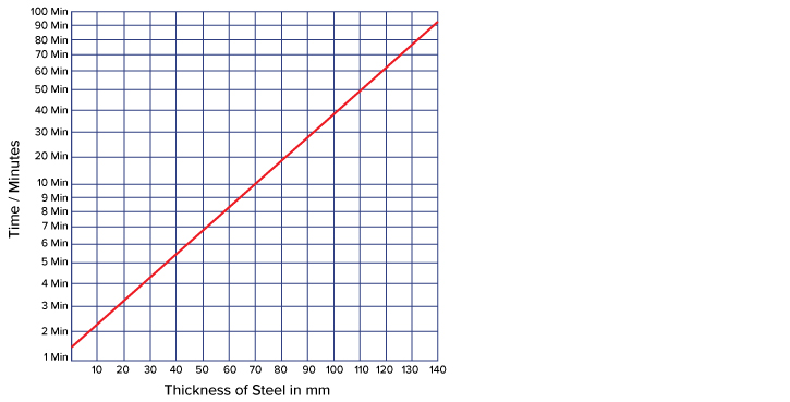 Steel Thickness Graph